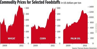 foodstuff-price
