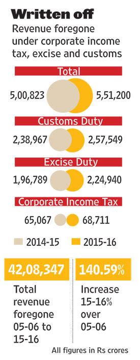 revenues-forgone-2016