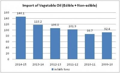 import-of-vegetable-oils
